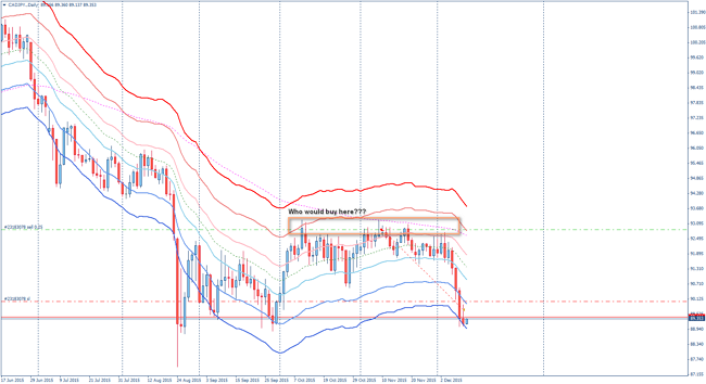 ytc ideas on forex daily charts - CADJPY