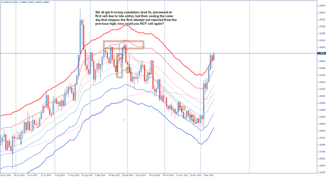 ytc ideas on forex daily charts - EURCAD