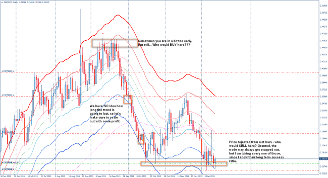 ytc ideas on forex daily charts - GBPNZD