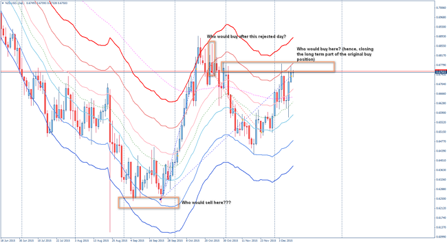 ytc ideas on forex daily charts - NZDUSD
