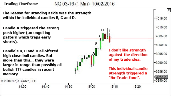 I don't like strength against my trade idea