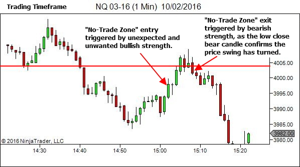 "Individual candle sentiment triggers entry and exit from the ""No-Trade Zone"""