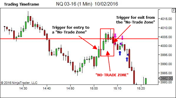 "Triggers for entering and exiting a ""No-Trade Zone"""