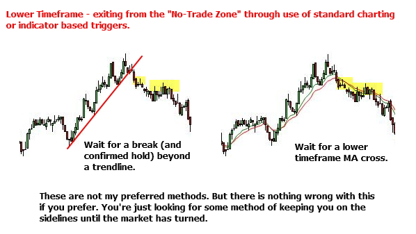 "Charting and indicator based methods for exiting a ""No-Trade Zone"""
