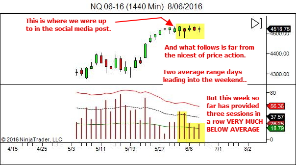 NQ - low daily ranges so far this week