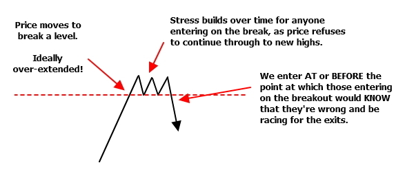 "Trading based upon feeling the stress and fear of ""the other trader"""