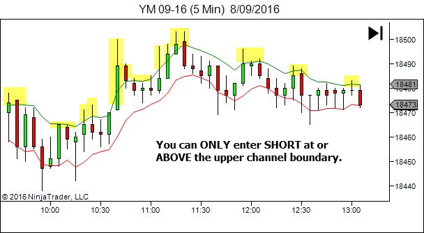 Entry zone - short