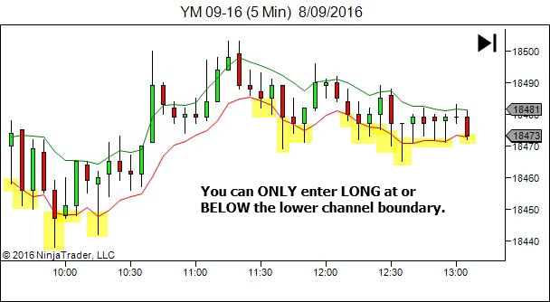 Entry zone - long