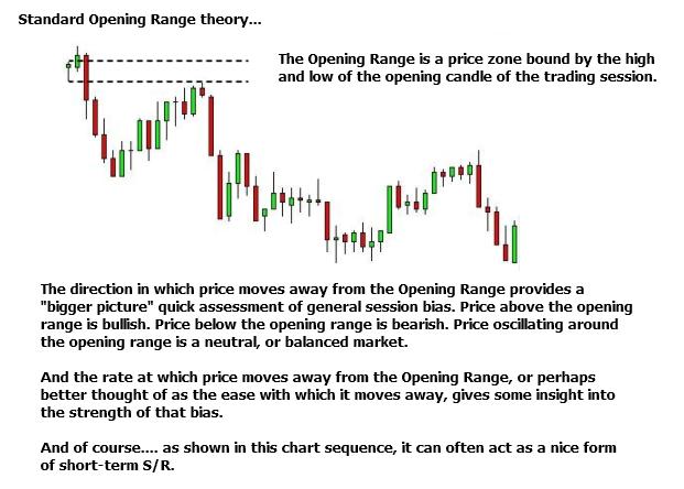 Standard Opening Range theory
