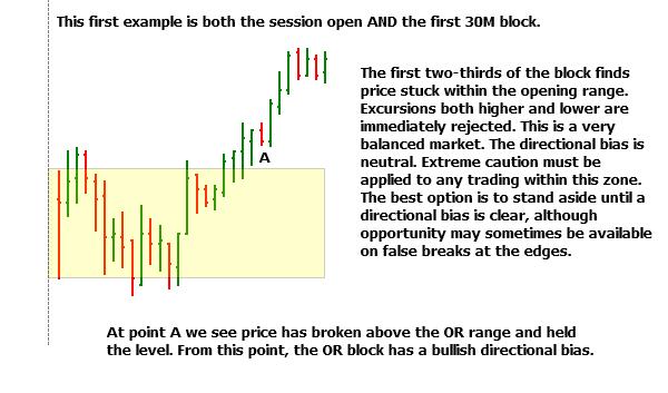 Analysis of Individual 30M OR Blocks