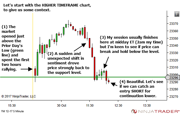 <image: Caught on the Wrong Side of the HTF Trap>