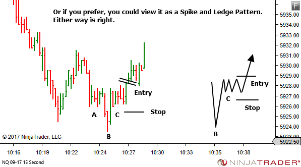 <image: LTF Entry Patterns can also trigger Exit>