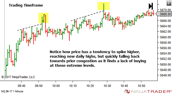 Trade Opportunity at Spike Highs