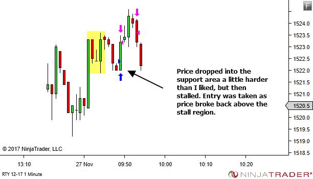 <image: Wait for the Partial Decline or Partial Rise>