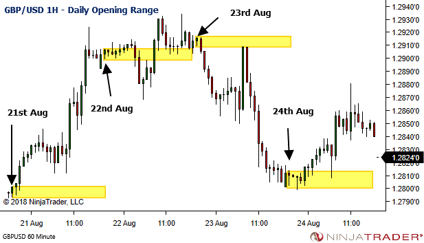 <image: Simple Session Bias - Forex Daily Opening Range>