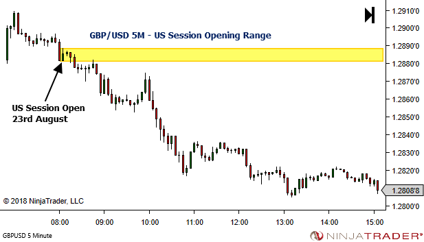 <image: Simple Session Bias - Forex US Session Opening Range>