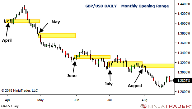 <image: Simple Session Bias - Forex Monthly Opening Range>