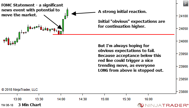 <image: When obvious expectations fail>