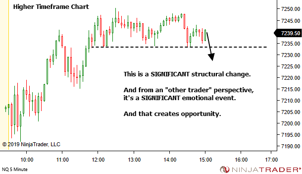 <image: First Pullback after Significant Structural Change>