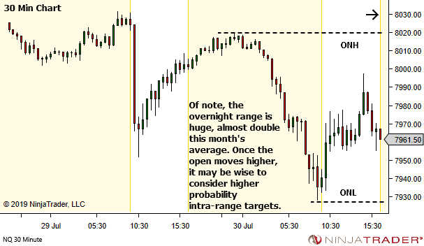 <image: Targeting the Overnight High or Overnight Low>