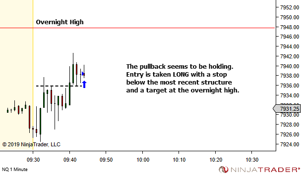 <image: Targeting the Overnight High or Low>