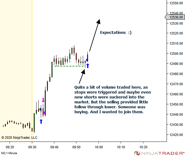 <image: Reversal Pattern within an Opening Drive>