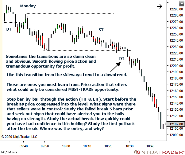 <image: Daily Market Structure and Price Action Journal study>