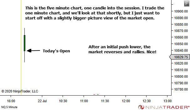 <image: The Good News about Bad Market Openings>