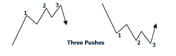 <image: Three Pushes>