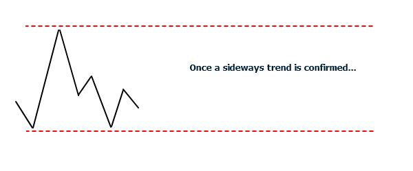 <image: A sideways market structure>