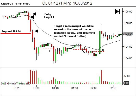 crude oil lower timeframe trade