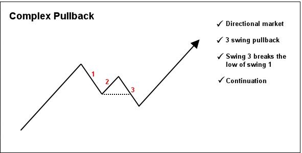 complex pullback
