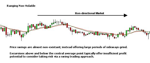market environment - ranging non-volatile