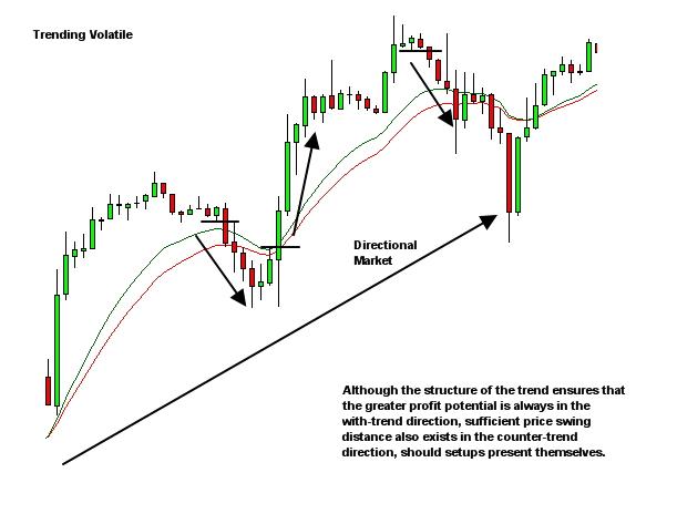 market environment - trending volatile
