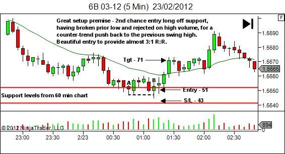 free-trade error - email response chart - 5 min