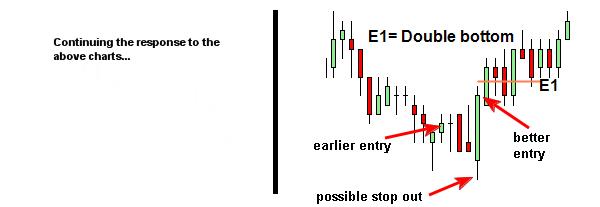 lower timeframe trigger entry into trading timeframe setup