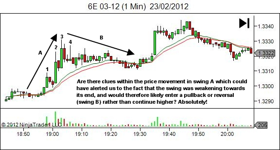 price movement offers clues - 1
