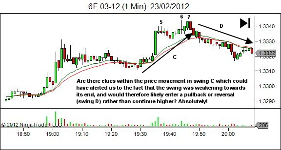 price movement offers clues - 3