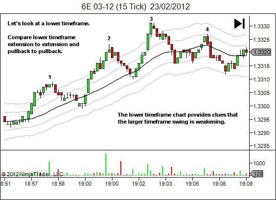 price movement offers clues - 2