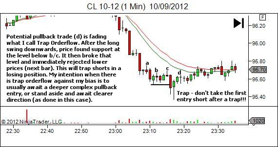 avoiding losing trades