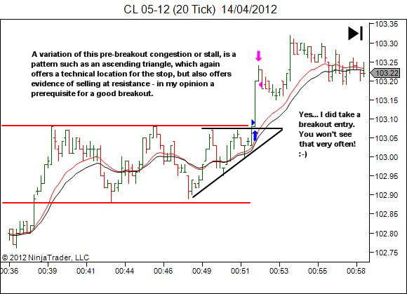 breakout entry options